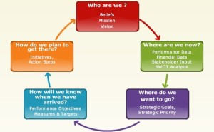 strategic planning facilitator