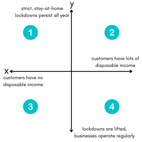 scenario-planning-quadrants