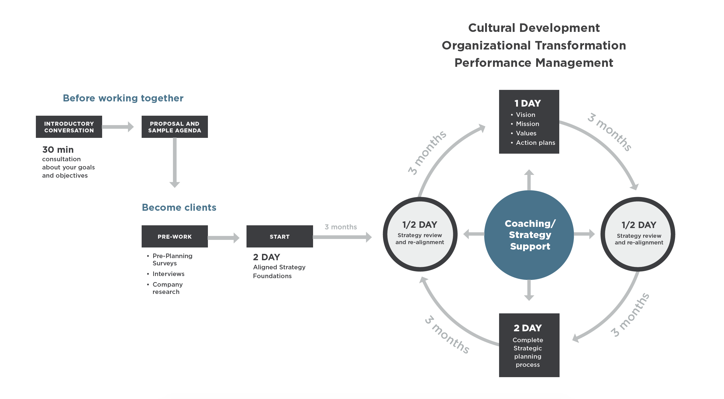 strategic planning process sme strategy facilitator facilitation