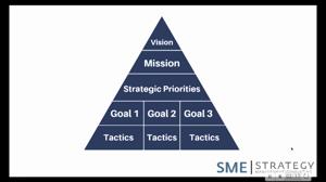 strategic-planning-process-SME-Strategy
