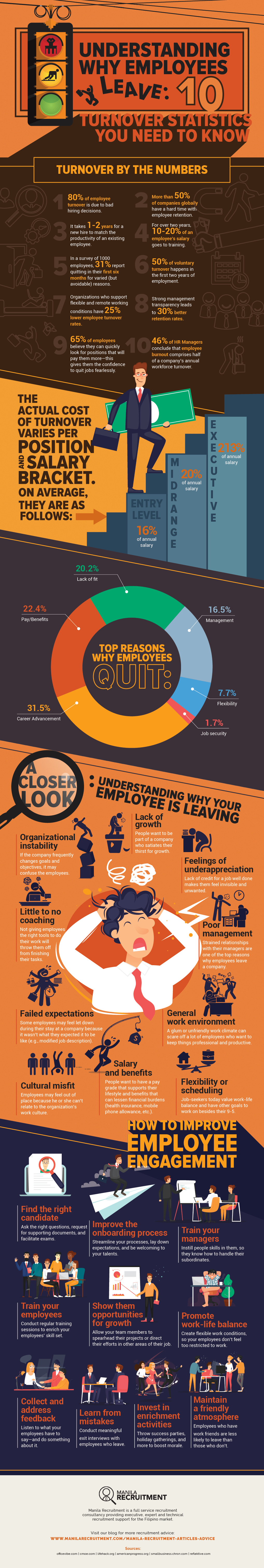 Understanding Why Employees Leave_ 10 Turnover Statistics You Need to Know