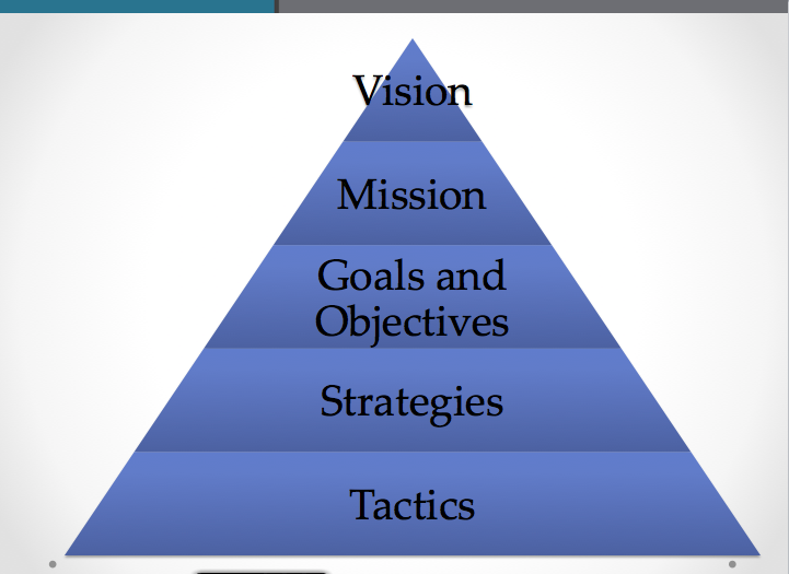 vison mission and objectives for yum Mark zuckerberg lays out facebook's vision and strategy shares up 13% in after-hours applauding strategy to build up mobile, platform and monetization by steven loeb on october 23, 2012.