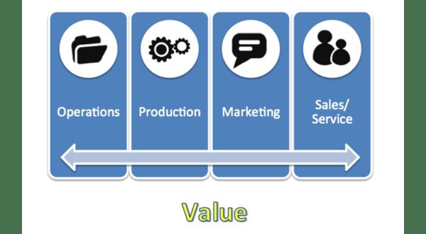 value-chain-model