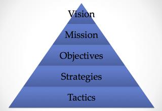 strategic_planning_pyramid_image.png