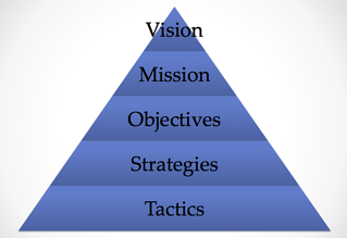 strategic_planning_pyramid_image.png